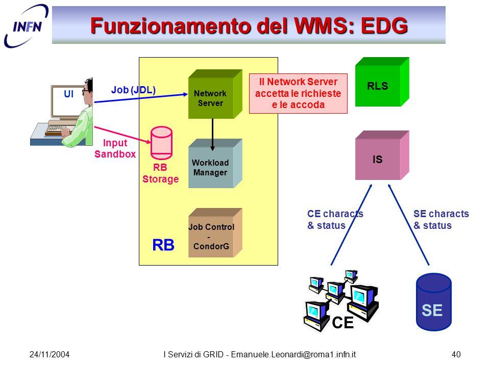24/11/2004I Servizi di GRID - Emanuele.Leonardi@roma1.infn.it40 Network Server Job Control - CondorG Workload Manager RB Storage Funzionamento del WMS