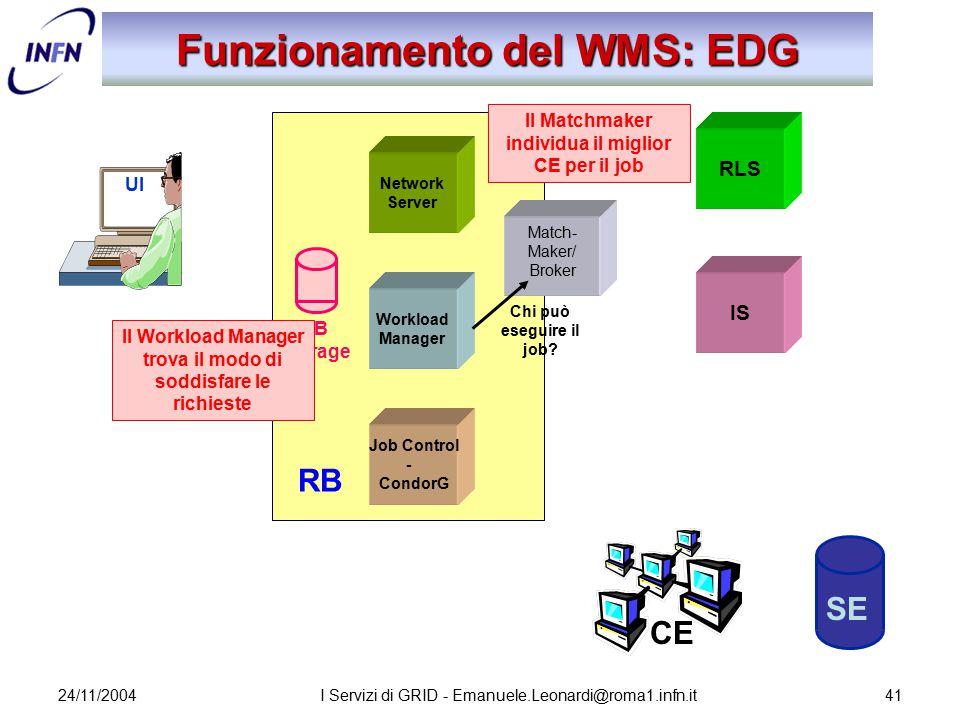 24/11/2004I Servizi di GRID - Emanuele.Leonardi@roma1.infn.it41 Network Server Job Control - CondorG Workload Manager RB Storage Funzionamento del WMS