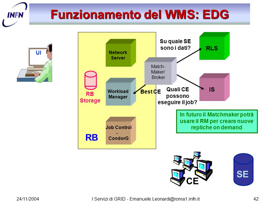 24/11/2004I Servizi di GRID - Emanuele.Leonardi@roma1.infn.it42 Network Server Job Control - CondorG Workload Manager RB Storage Funzionamento del WMS: EDG UI RLS IS SE CE Su quale SE sono i dati.