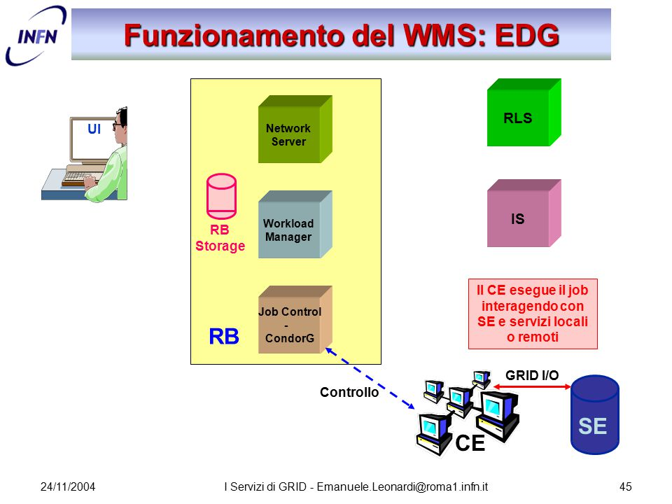 24/11/2004I Servizi di GRID - Emanuele.Leonardi@roma1.infn.it45 Network Server Job Control - CondorG Workload Manager RB Storage Funzionamento del WMS: EDG UI RLS IS SE CE Il CE esegue il job interagendo con SE e servizi locali o remoti Controllo GRID I/O