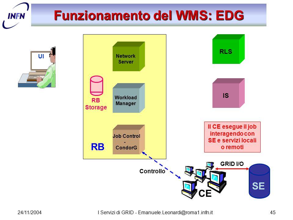 24/11/2004I Servizi di GRID - Emanuele.Leonardi@roma1.infn.it45 Network Server Job Control - CondorG Workload Manager RB Storage Funzionamento del WMS