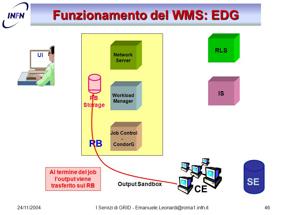 24/11/2004I Servizi di GRID - Emanuele.Leonardi@roma1.infn.it46 Network Server Job Control - CondorG Workload Manager RB Storage Funzionamento del WMS: EDG UI RLS IS SE CE Al termine del job l'output viene trasferito sul RB Output Sandbox