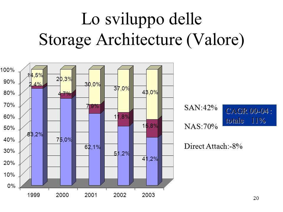 20 Lo sviluppo delle Storage Architecture (Valore) Direct Attach:-8% NAS:70% SAN:42% CAGR 00-04 : totale 11% 83,2% 2,4% 14,5% 75,0% 4,7% 20,3% 62,1% 7,9% 30,0% 51,2% 11,8% 37,0% 41,2% 15,8% 43,0% 0% 10% 20% 30% 40% 50% 60% 70% 80% 90% 100% 19992000200120022003
