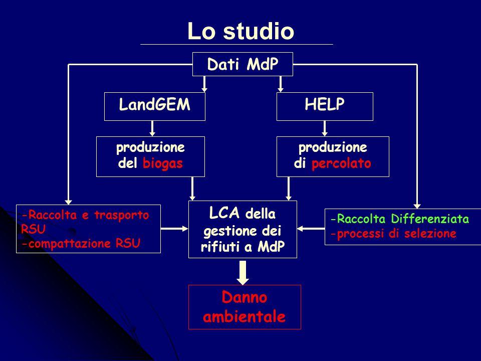 Diagramma a blocchi della gestione integrata RSU a Monte di Procida RIFIUTIRIFIUTI Stazione di stoccaggio TRASPORTI EUROVETRO s.a.s. Volla(Na) Plastic
