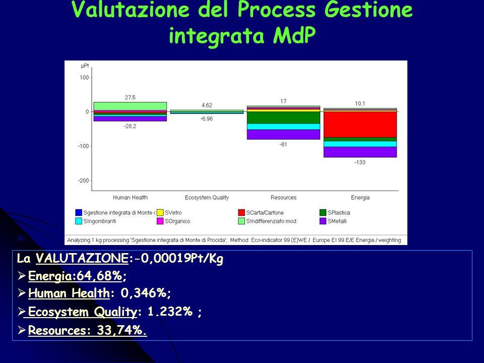 Caratterizzazione del Process Gestione integrata RSU MdP La CARATTERIZZAZIONE:  Human Health: -4,06E-9DALY;  Ecosystem Quality: -0.00479 PDFm2y;  R