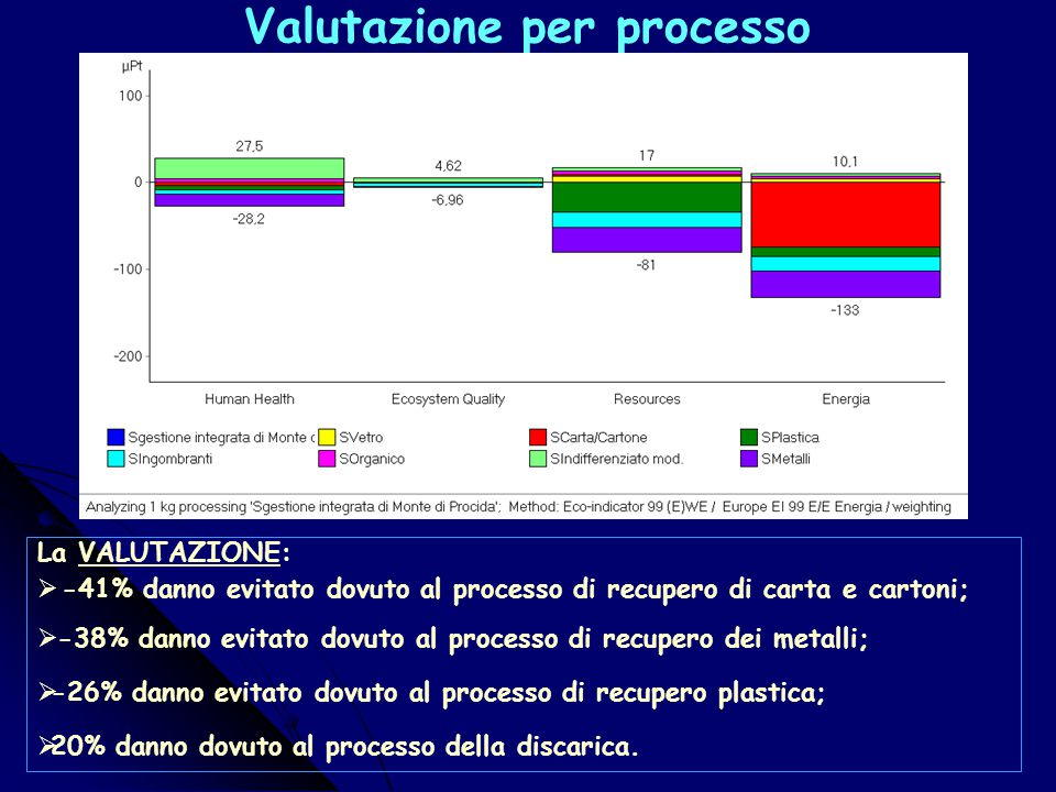 Valutazione del Process Gestione integrata MdP La VALUTAZIONE:-0,00019Pt/Kg  Energia:64,68%;  Human Health: 0,346%;  Ecosystem Quality: 1.232% ; 