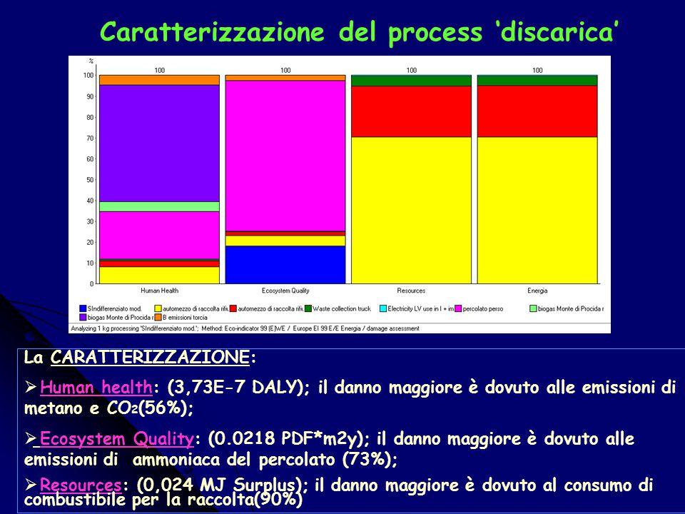 Valutazione per processo La VALUTAZIONE:  -41% danno evitato dovuto al processo di recupero di carta e cartoni;  -38% danno evitato dovuto al proces