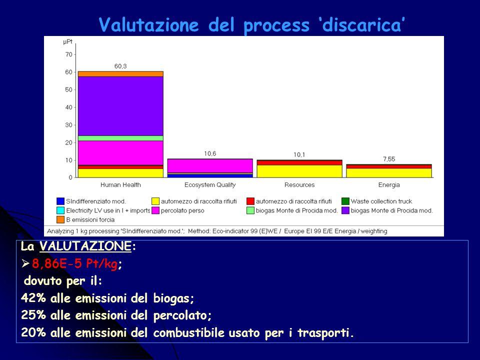 Caratterizzazione del process 'discarica' La CARATTERIZZAZIONE:  Human health: (3,73E-7 DALY); il danno maggiore è dovuto alle emissioni di metano e