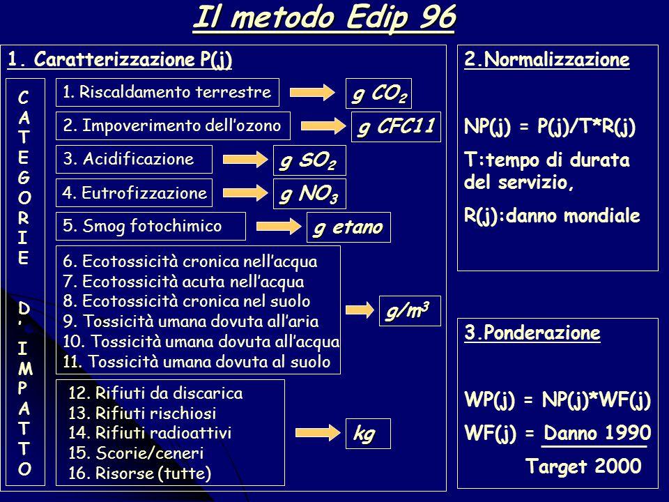 Il metodo EPS 2000 Salute umana  Aspettativa di vita  Malattia grave  Malattia  Disturbo serio  Disturbo Capacità di produzione dell'ecosistema 