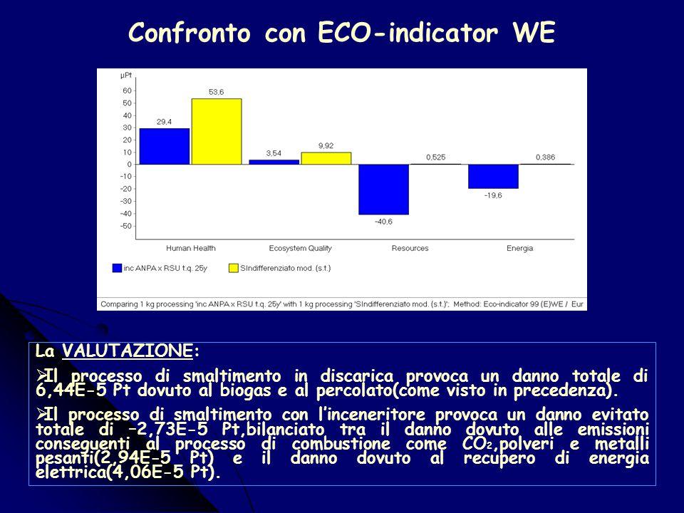 Il metodo Edip 96 1. Riscaldamento terrestre 2. Impoverimento dell'ozono 3. Acidificazione 4. Eutrofizzazione 5. Smog fotochimico 6. Ecotossicità cron