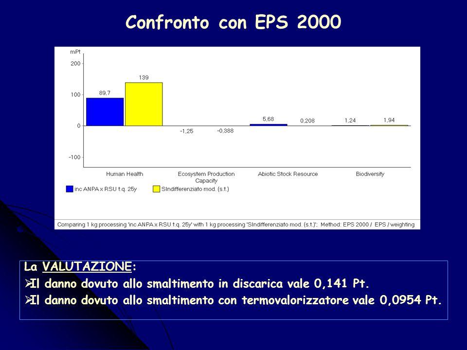 Confronto con ECO-indicator WE La VALUTAZIONE:  Il processo di smaltimento in discarica provoca un danno totale di 6,44E-5 Pt dovuto al biogas e al p