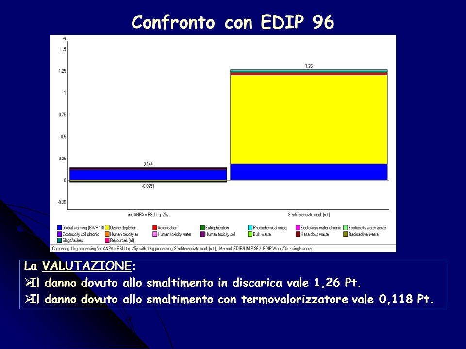 Confronto con EPS 2000 La VALUTAZIONE:  Il danno dovuto allo smaltimento in discarica vale 0,141 Pt.  Il danno dovuto allo smaltimento con termovalo