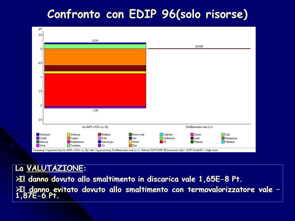 Confronto con EDIP 96 La VALUTAZIONE:  Il danno dovuto allo smaltimento in discarica vale 1,26 Pt.  Il danno dovuto allo smaltimento con termovalori