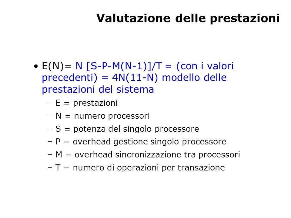 Valutazione delle prestazioni E(N)= N [S-P-M(N-1)]/T = (con i valori precedenti) = 4N(11-N) modello delle prestazioni del sistema – E = prestazioni – N = numero processori – S = potenza del singolo processore – P = overhead gestione singolo processore – M = overhead sincronizzazione tra processori – T = numero di operazioni per transazione