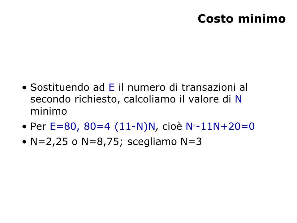 Costo minimo Sostituendo ad E il numero di transazioni al secondo richiesto, calcoliamo il valore di N minimo Per E=80, 80=4 (11-N)N, cioè N 2 -11N+20=0 N=2,25 o N=8,75; scegliamo N=3