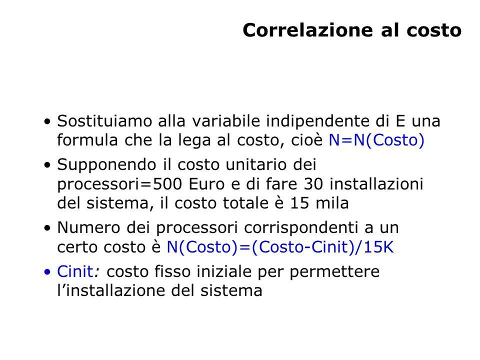 Correlazione al costo Sostituiamo alla variabile indipendente di E una formula che la lega al costo, cioè N=N(Costo) Supponendo il costo unitario dei processori=500 Euro e di fare 30 installazioni del sistema, il costo totale è 15 mila Numero dei processori corrispondenti a un certo costo è N(Costo)=(Costo-Cinit)/15K Cinit: costo fisso iniziale per permettere l'installazione del sistema