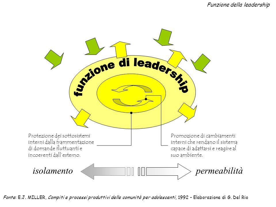 Funzione della leadership Protezione dei sottosistemi interni dalla frammentazione di domande fluttuanti e incoerenti dall'esterno.