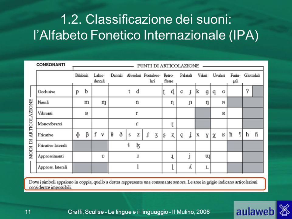 Graffi, Scalise - Le lingue e il linguaggio - Il Mulino, 200611 1.2. Classificazione dei suoni: l'Alfabeto Fonetico Internazionale (IPA)