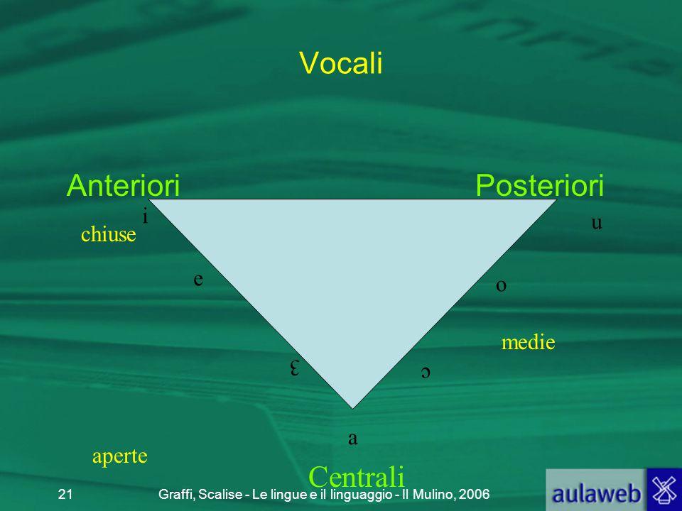 Graffi, Scalise - Le lingue e il linguaggio - Il Mulino, 200621 Vocali Anteriori Posteriori i u a o e 3 c chiuse aperte Centrali medie