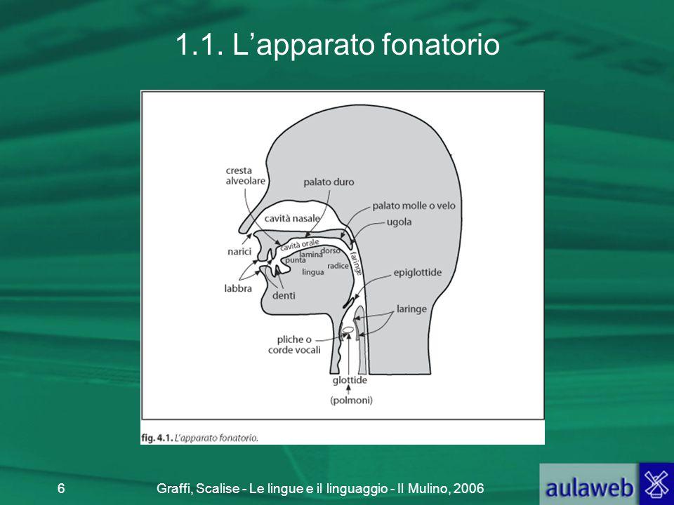 Graffi, Scalise - Le lingue e il linguaggio - Il Mulino, 20066 1.1. L'apparato fonatorio