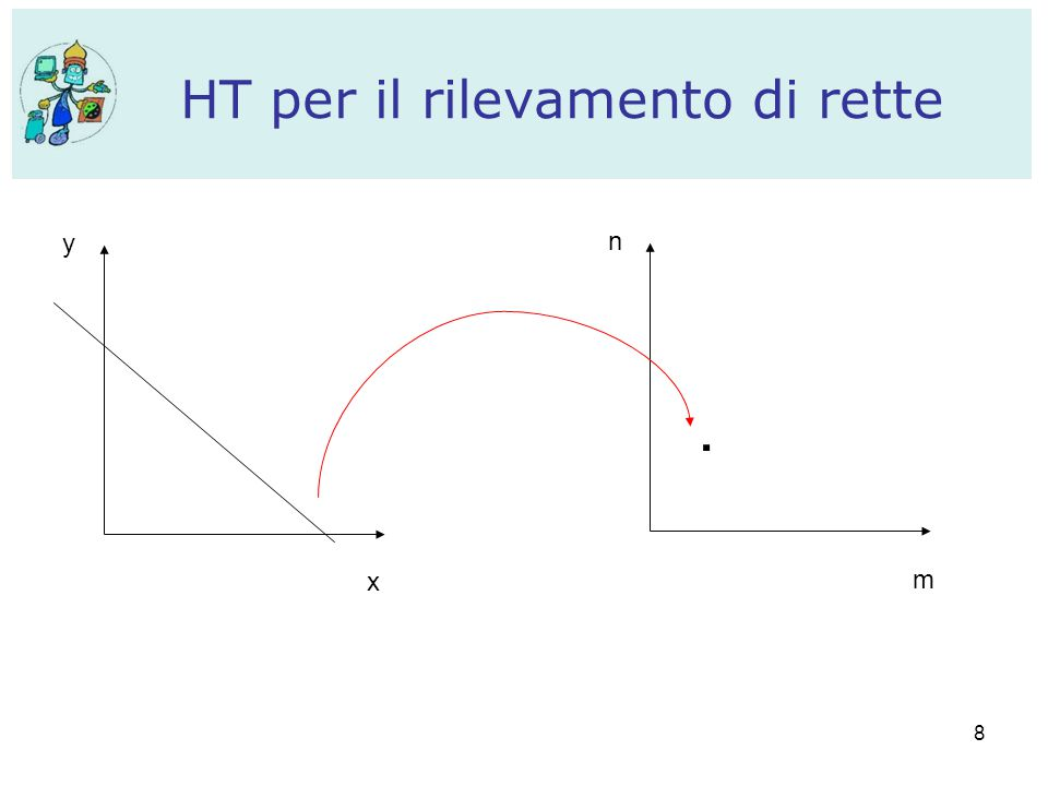 9 Al contrario, un punto nello spazio di partenza (x,y) rappresenta una linea n=x(-m)+y nello spazio dei parametri Ogni punto di questa linea corrisponde ad una linea nello spazio di partenza che passa per il punto (x,y).