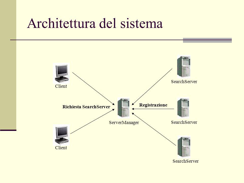 Architettura del sistema ServerManager SearchServer Client Registrazione Richiesta SearchServer