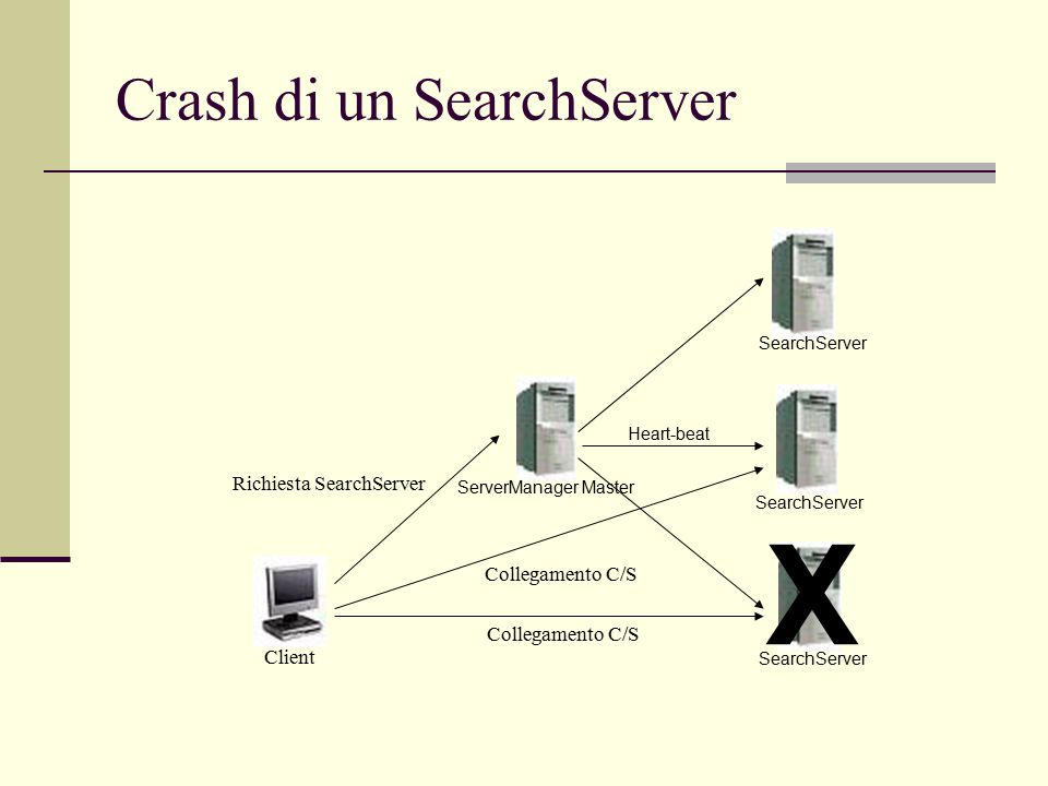 Crash di un SearchServer SearchServer Heart-beat SearchServer ServerManager Master Client Collegamento C/S X Richiesta SearchServer Collegamento C/S