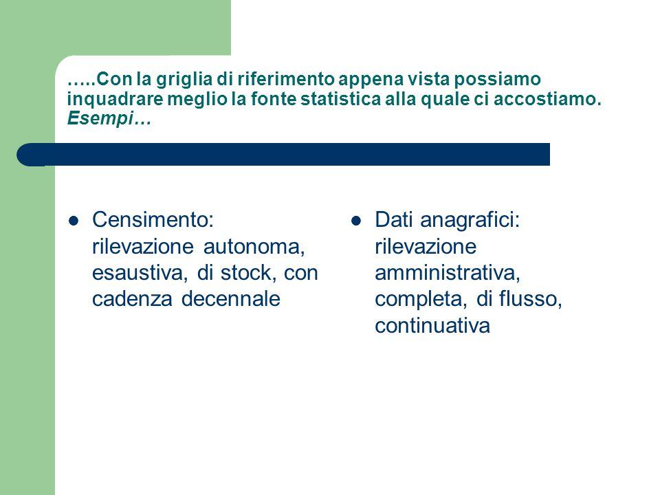 In base alla periodicità/cadenza Fonti continuative (ogni unità del fenomeno viene rilevata quando si manifesta.