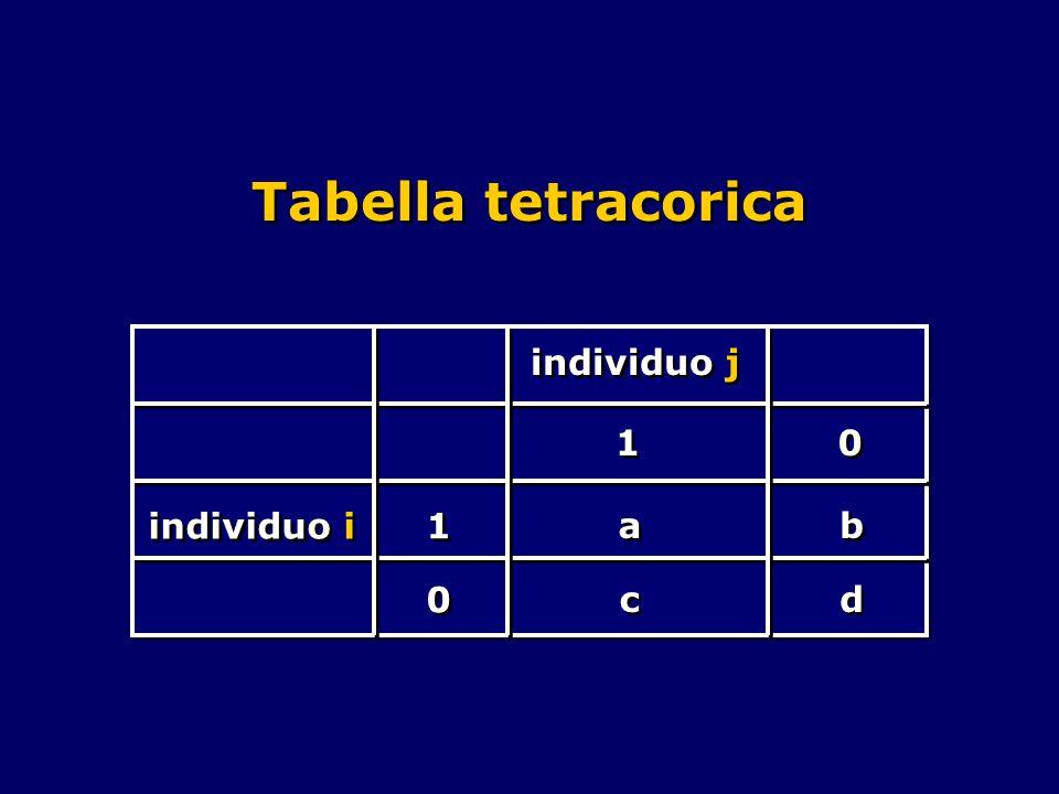Tabella tetracorica individuo j individuo i 1 1 1 1 a a 0 0 c c 0 0 b b d d