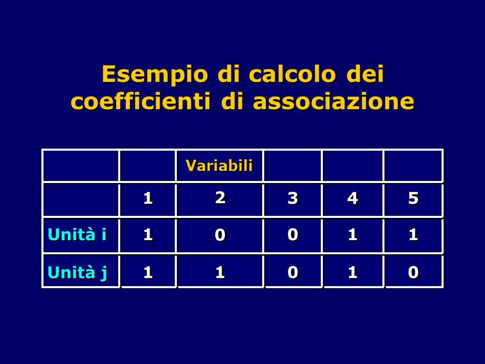 Esempio di calcolo dei coefficienti di associazione Variabili Unità i Unità j 1 1 1 1 1 1 2 2 0 0 1 1 3 3 0 0 0 0 4 4 1 1 1 1 5 5 1 1 0 0