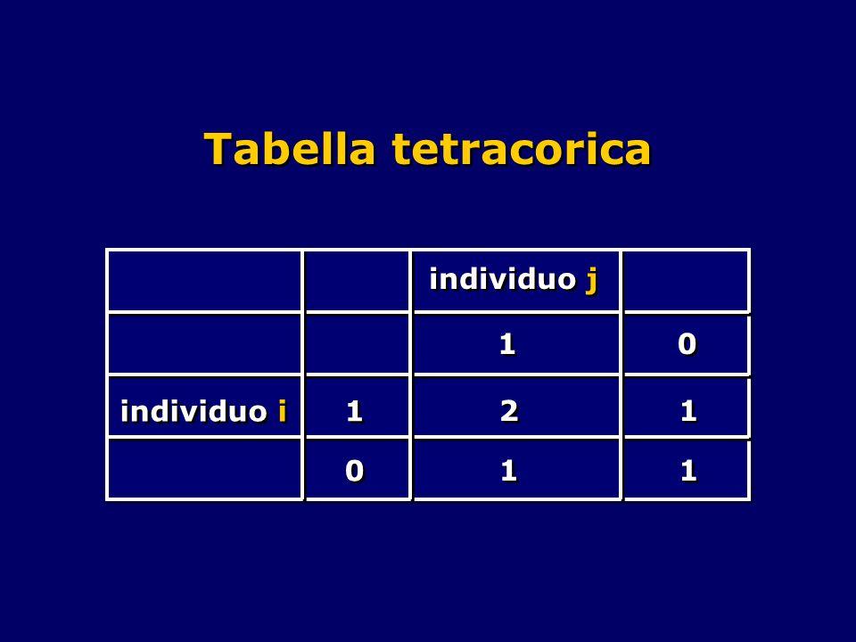Tabella tetracorica individuo j individuo i 1 1 1 1 2 2 0 0 1 1 0 0 1 1 1 1