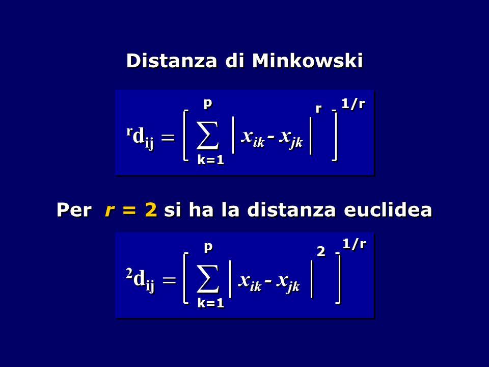 Distanza di Minkowski Per r = 2 si ha la distanza euclidea     p p k=1 r d ij x ik - x jk r r 1/r   2 d ij   p p k=1 x ik - x jk 2 2 1/r