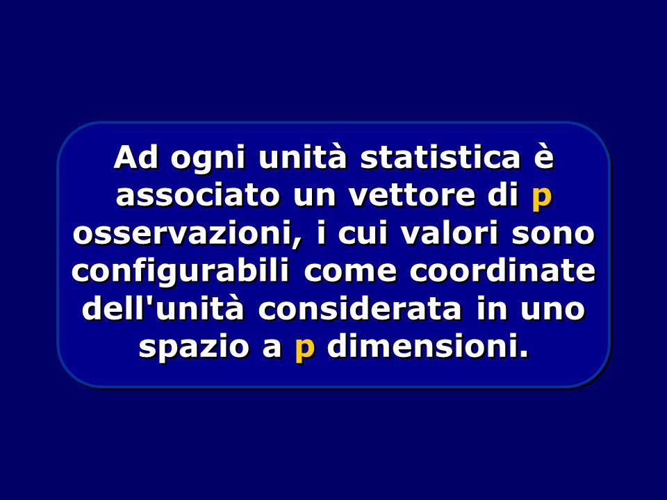 Ad ogni unità statistica è associato un vettore di p osservazioni, i cui valori sono configurabili come coordinate dell unità considerata in uno spazio a p dimensioni.