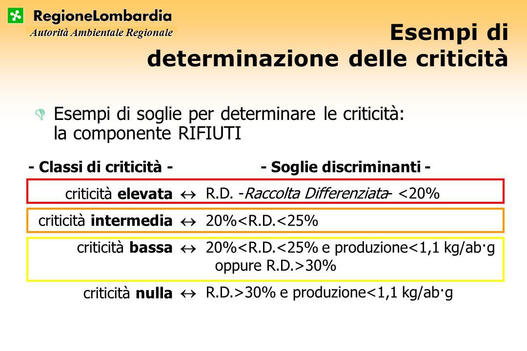 Autorità Ambientale Regionale Esempi di determinazione delle criticità DEsempi di soglie per determinare le criticità: la componente RIFIUTI - Soglie discriminanti -  R.D.