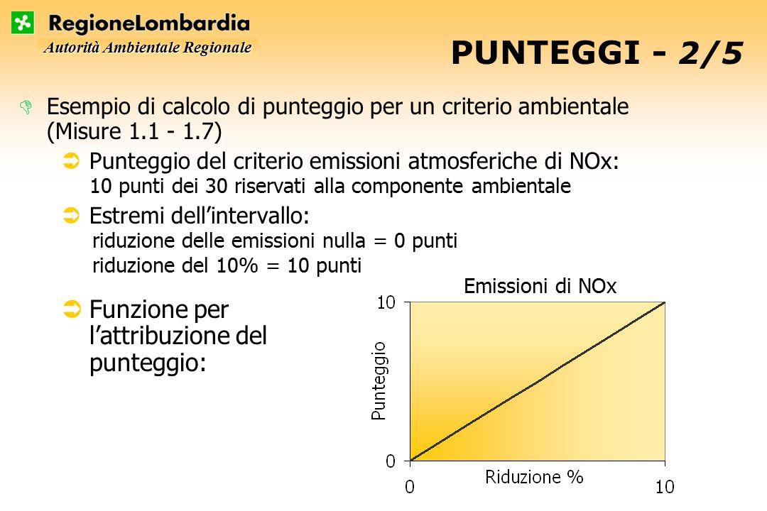 Autorità Ambientale Regionale PUNTEGGI - 2/5 riduzione delle emissioni nulla = 0 punti riduzione del 10% = 10 punti DEsempio di calcolo di punteggio per un criterio ambientale (Misure 1.1 - 1.7) ÜPunteggio del criterio emissioni atmosferiche di NOx: 10 punti dei 30 riservati alla componente ambientale ÜEstremi dell'intervallo: ÜFunzione per l'attribuzione del punteggio: Emissioni di NOx