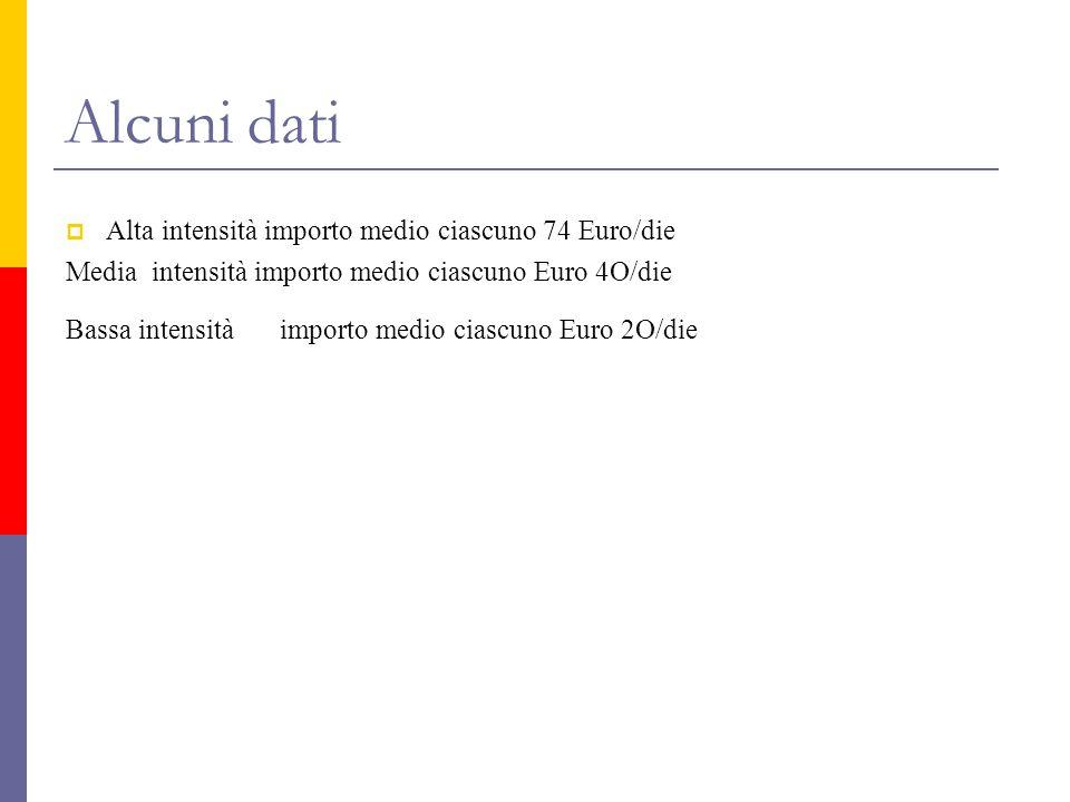 Alcuni dati  Alta intensità importo medio ciascuno 74 Euro/die Media intensità importo medio ciascuno Euro 4O/die Bassa intensità importo medio ciascuno Euro 2O/die