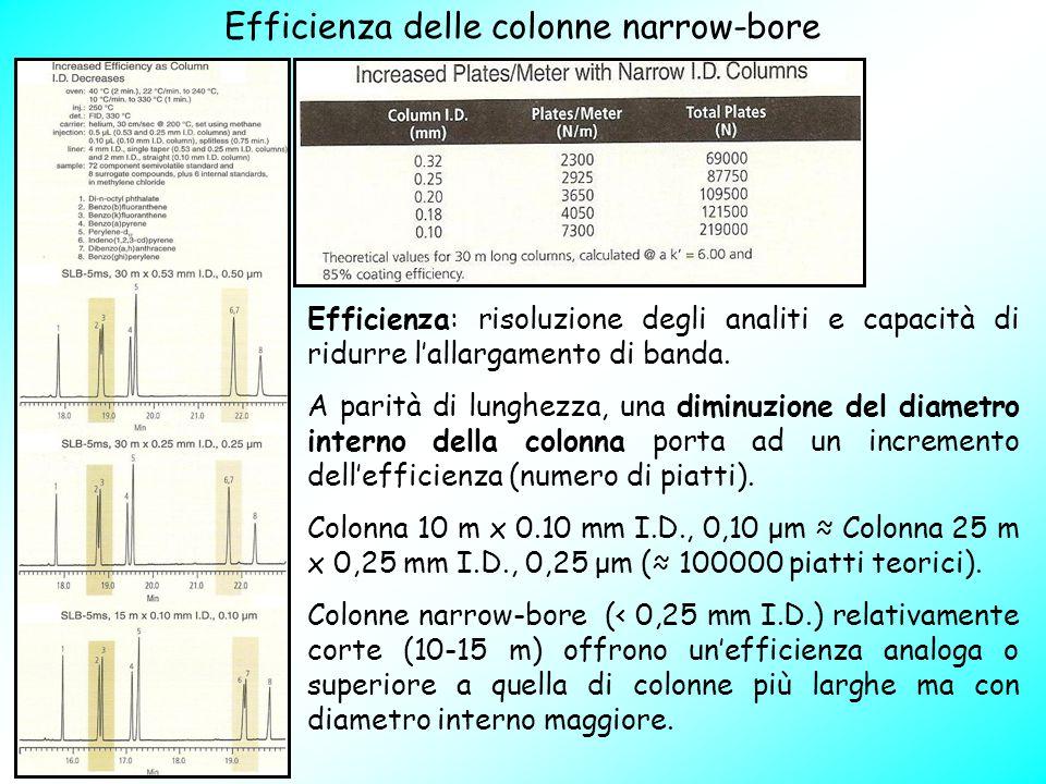 Efficienza delle colonne narrow-bore Efficienza: risoluzione degli analiti e capacità di ridurre l'allargamento di banda. A parità di lunghezza, una d