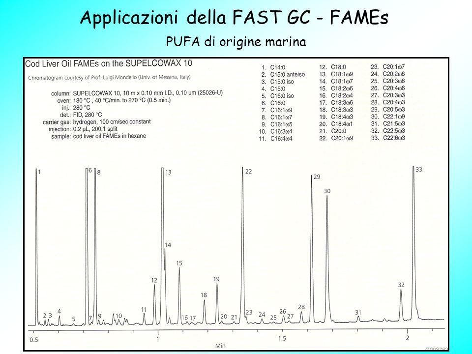 Applicazioni della FAST GC - FAMEs