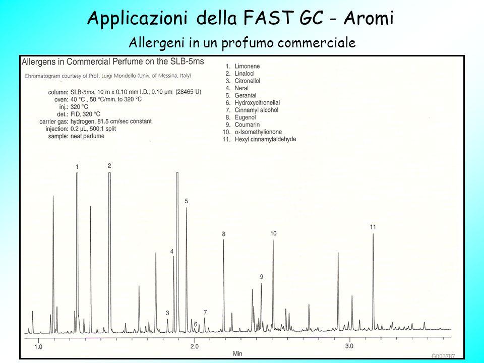Allergeni in un profumo commerciale Applicazioni della FAST GC - Aromi