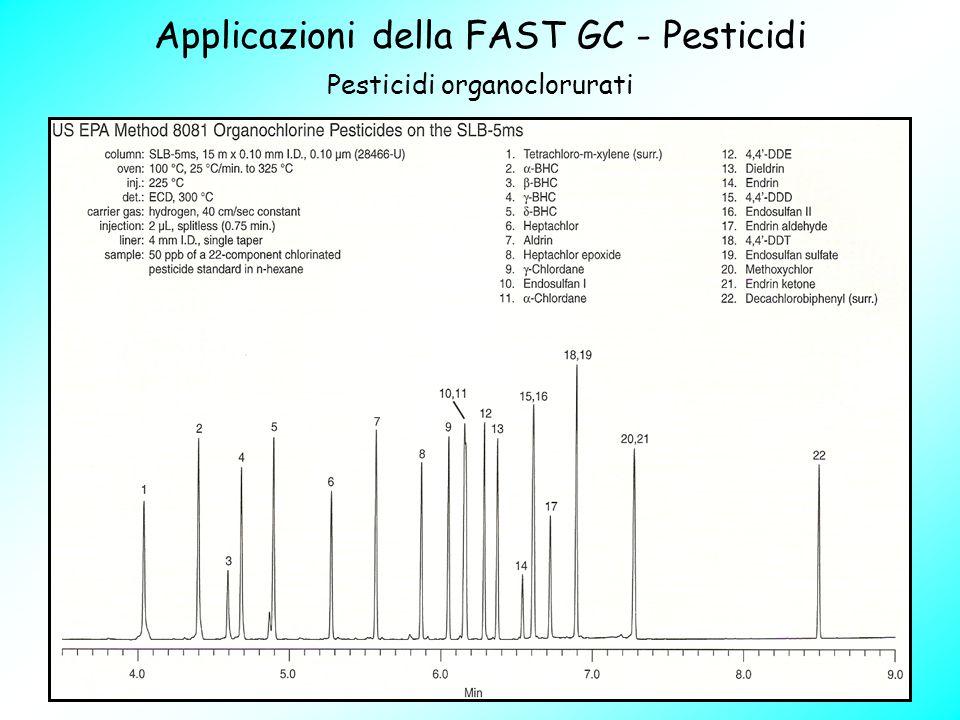 Pesticidi organoclorurati Applicazioni della FAST GC - Pesticidi