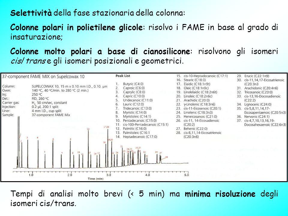 Selettività della fase stazionaria della colonna: Colonne polari in polietilene glicole: risolvo i FAME in base al grado di insaturazione; Colonne mol
