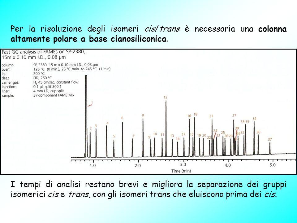 Per la risoluzione degli isomeri cis/trans è necessaria una colonna altamente polare a base cianosiliconica. I tempi di analisi restano brevi e miglio