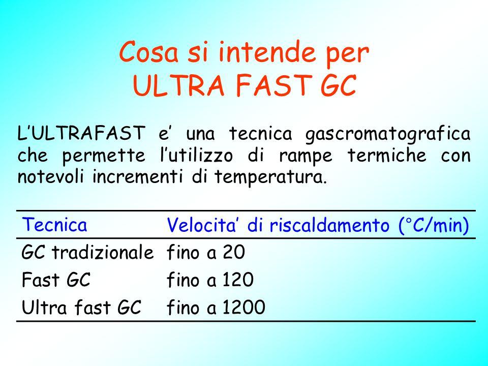 Cosa si intende per ULTRA FAST GC TecnicaVelocita' di riscaldamento (°C/min) GC tradizionalefino a 20 Fast GCfino a 120 Ultra fast GCfino a 1200 L'ULT