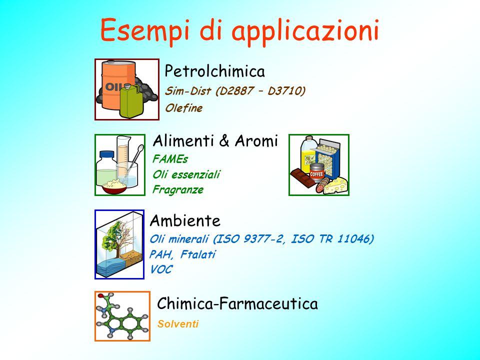 Esempi di applicazioni Alimenti & Aromi FAMEs Oli essenziali Fragranze Ambiente Oli minerali (ISO 9377-2, ISO TR 11046) PAH, Ftalati VOC Petrolchimica