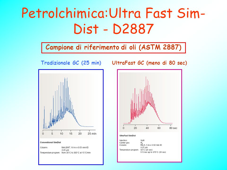 Campione di riferimento di oli (ASTM 2887) UltraFast GC (meno di 80 sec)Tradizionale GC (25 min) Petrolchimica:Ultra Fast Sim- Dist - D2887