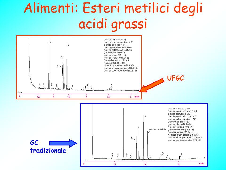 Alimenti: Esteri metilici degli acidi grassi GC tradizionale UFGC