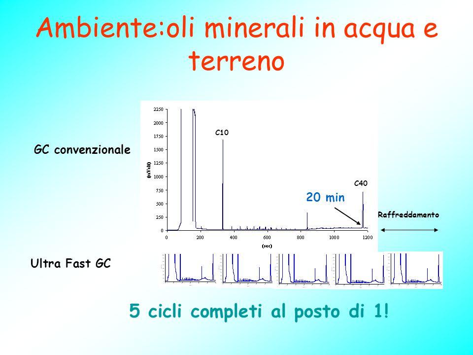Ambiente:oli minerali in acqua e terreno 5 cicli completi al posto di 1! Ultra Fast GC 20 min C10 C40 GC convenzionale Raffreddamento