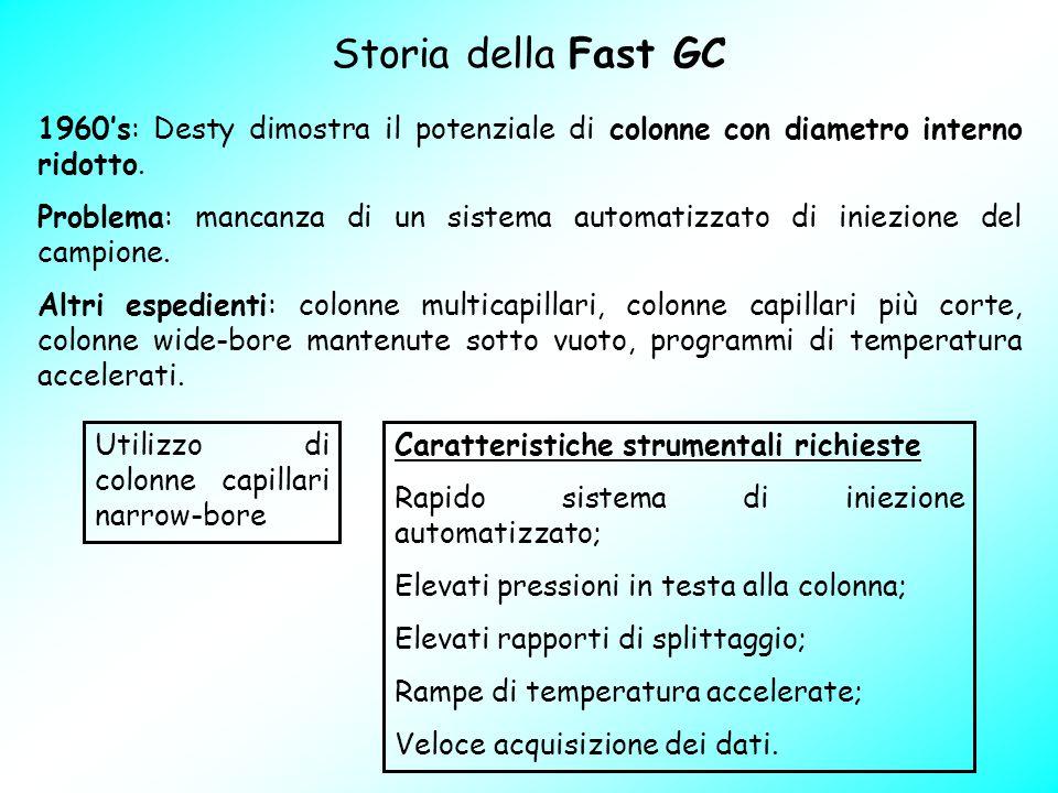 Storia della Fast GC 1960's: Desty dimostra il potenziale di colonne con diametro interno ridotto. Problema: mancanza di un sistema automatizzato di i