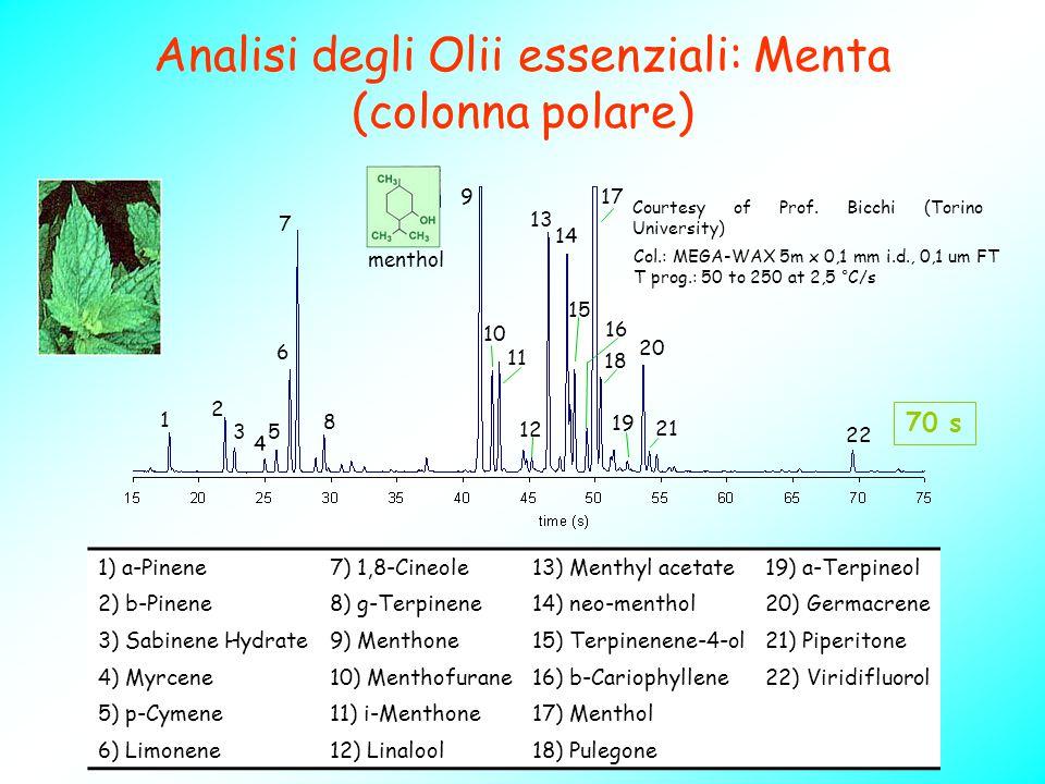 1) a-Pinene7) 1,8-Cineole13) Menthyl acetate19) a-Terpineol 2) b-Pinene8) g-Terpinene14) neo-menthol20) Germacrene 3) Sabinene Hydrate9) Menthone15) T