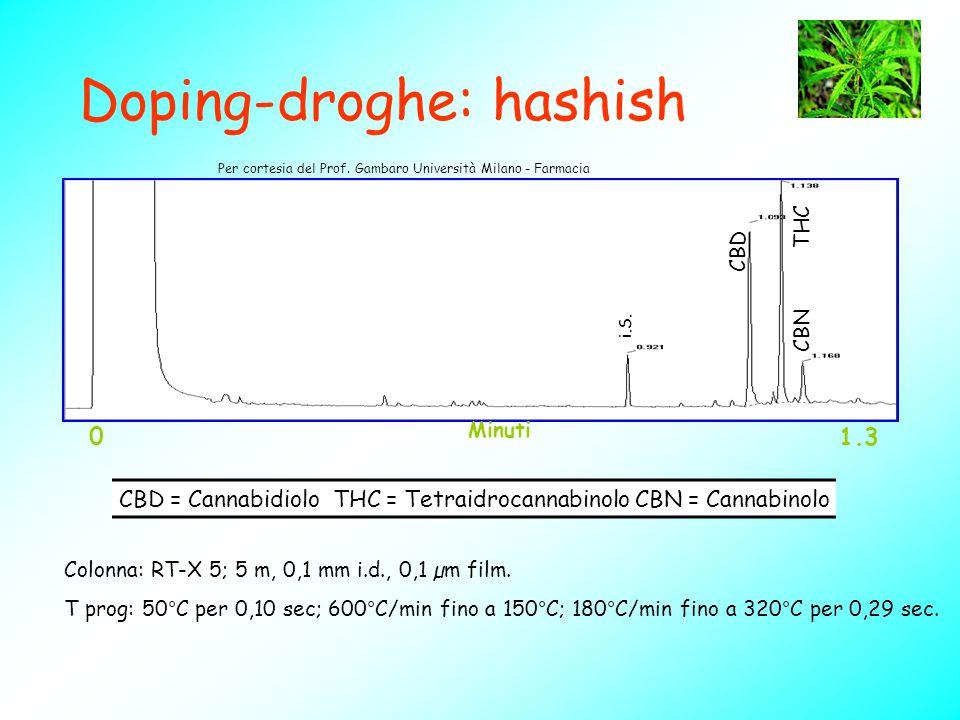 Doping-droghe: hashish Colonna: RT-X 5; 5 m, 0,1 mm i.d., 0,1 µm film. T prog: 50°C per 0,10 sec; 600°C/min fino a 150°C; 180°C/min fino a 320°C per 0